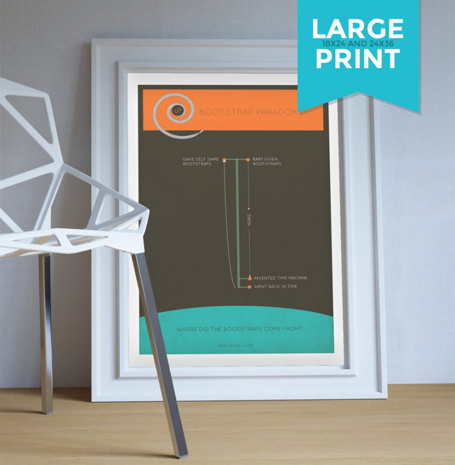Bootstrap Paradox Minimalist Art Print Science & Physics Illustration Giclee on Satin or Cotton Canvas Large Poster Wall Decor