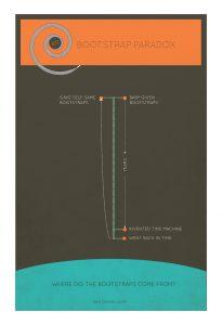 bootstrap-paradox-minimalist-art-print-science-physics-illustration-giclee-on-satin-or-cotton-canvas-large-poster-wall-decor-5817ab2b2.jpg