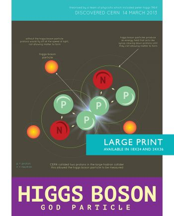Higgs Boson Particle Minimalist Art Print Science & Quantum Physics Illustration Geekery Giclee on Cotton Canvas and Satin Photo Paper